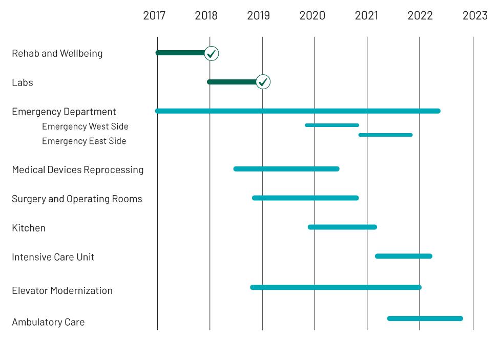 Renew Sinai Timeline
