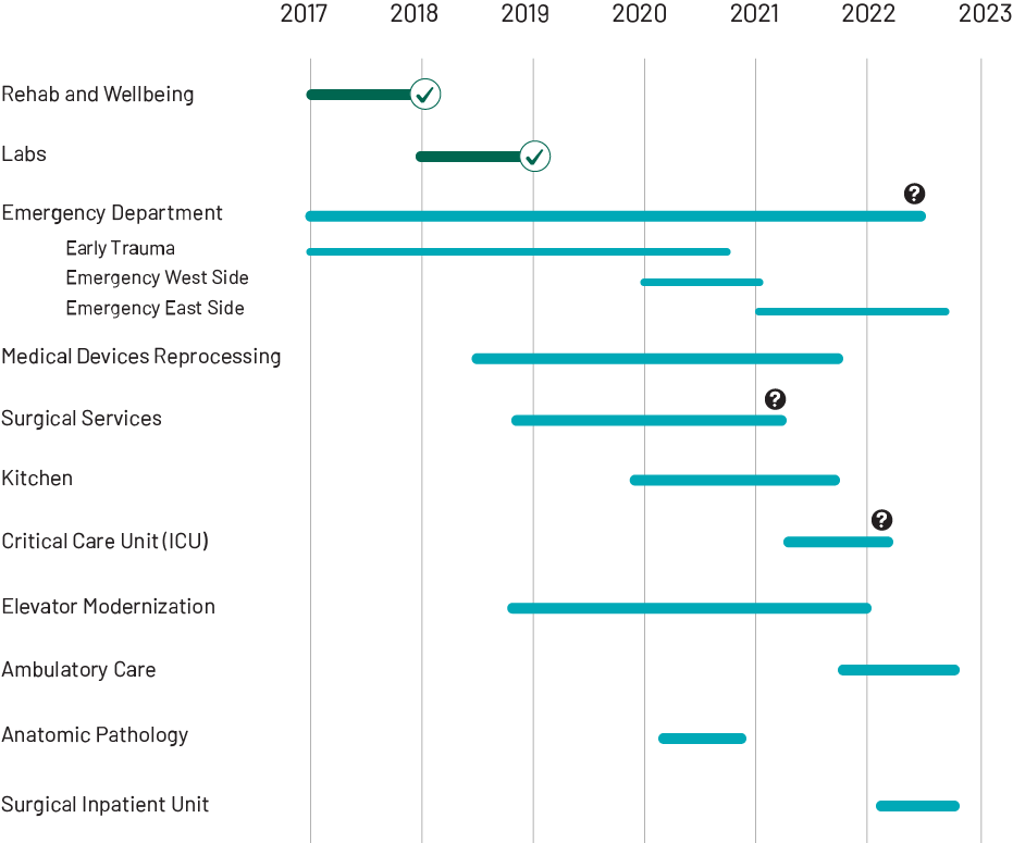 image for timeline of Renew Sinai Projects